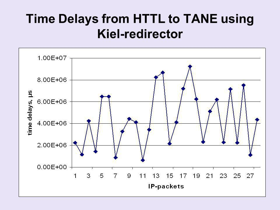 Time Delays from HTTL to TANE using Kiel-redirector