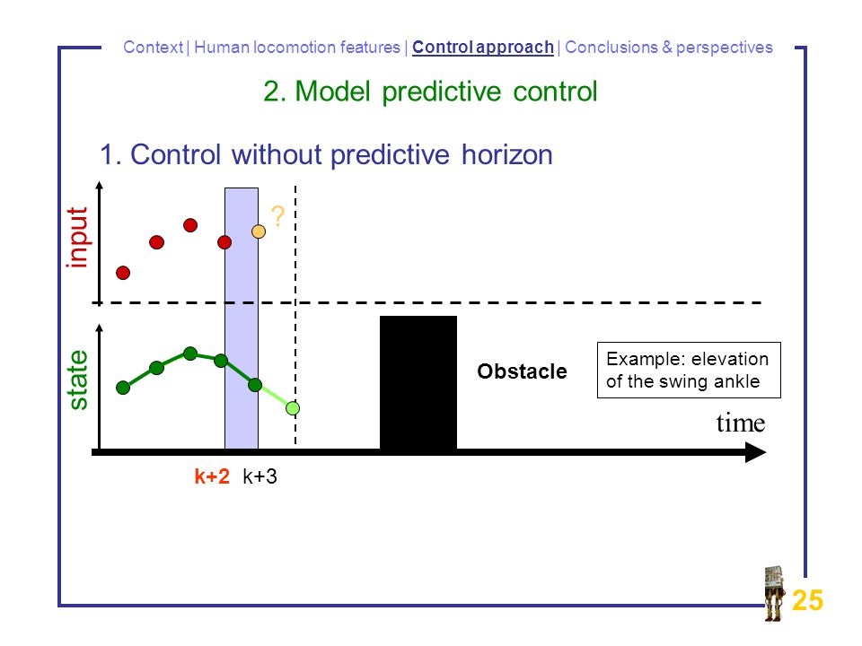 25 Context | Human locomotion features | Control approach | Conclusions & perspectives time input state k+2 k+3 .