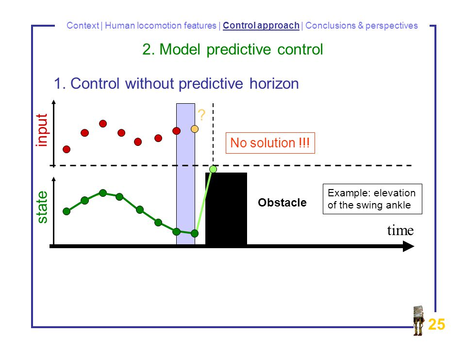 25 Context | Human locomotion features | Control approach | Conclusions & perspectives time input state Obstacle .