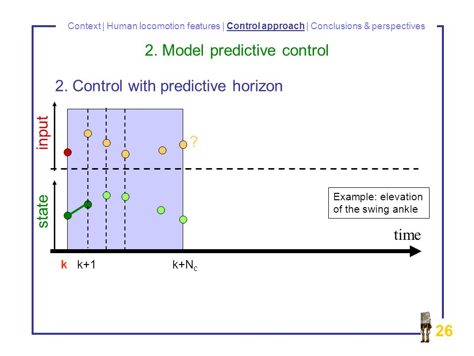 26 Context | Human locomotion features | Control approach | Conclusions & perspectives time input state .