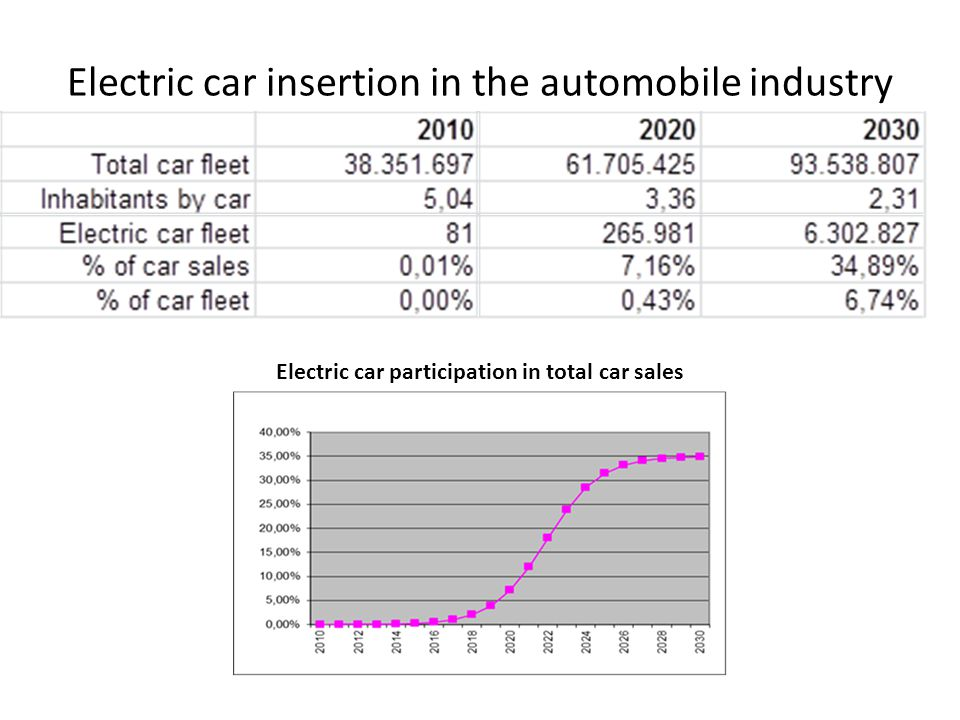 Electric car insertion in the automobile industry Electric car participation in total car sales