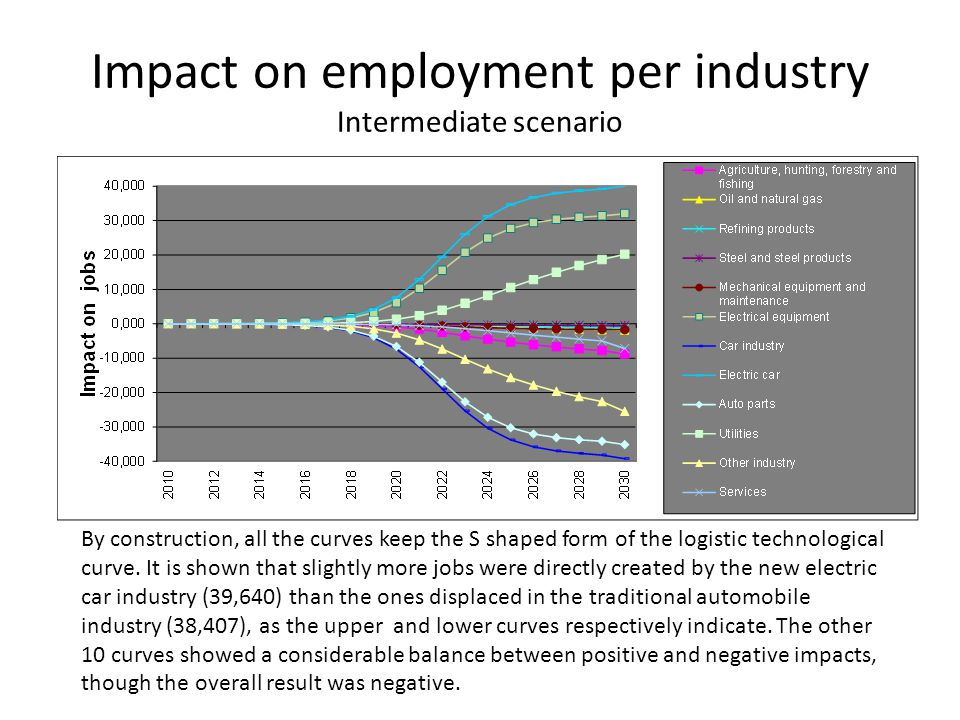 Impact on employment per industry Intermediate scenario By construction, all the curves keep the S shaped form of the logistic technological curve.