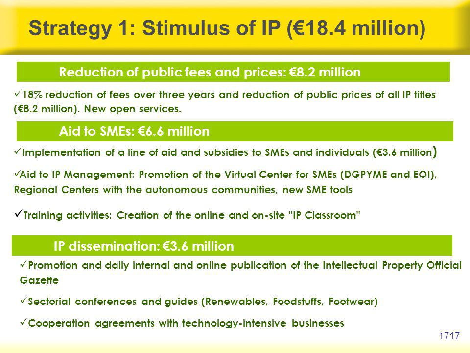 1717 Strategy 1: Stimulus of IP (18.4 million) Reduction of public fees and prices: 8.2 million Aid to SMEs: 6.6 million IP dissemination: 3.6 million 18% reduction of fees over three years and reduction of public prices of all IP titles (8.2 million).