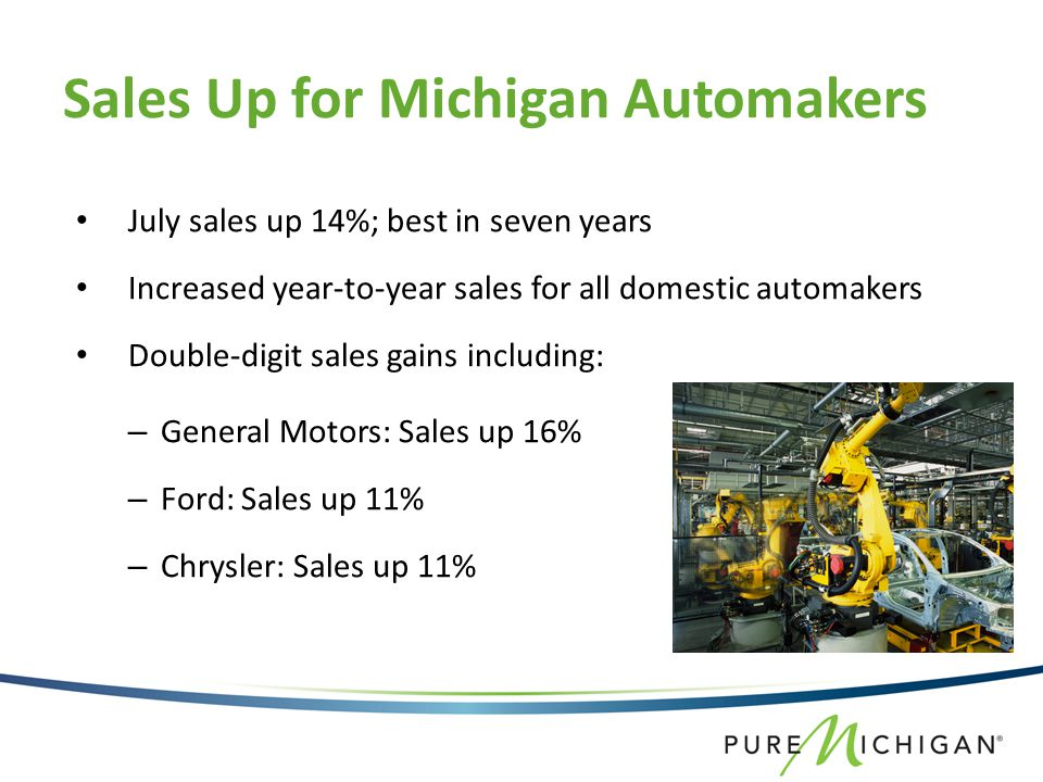 Sales Up for Michigan Automakers July sales up 14%; best in seven years Increased year-to-year sales for all domestic automakers Double-digit sales gains including: – General Motors: Sales up 16% – Ford: Sales up 11% – Chrysler: Sales up 11%