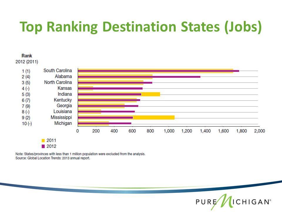 Top Ranking Destination States (Jobs)