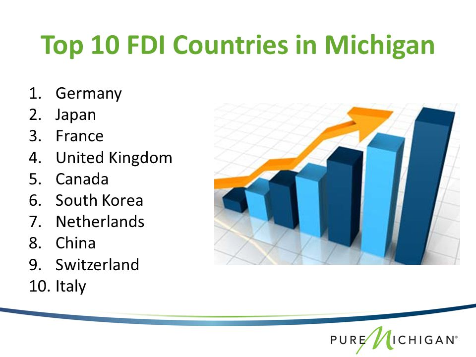 Top 10 FDI Countries in Michigan 1.Germany 2.Japan 3.France 4.United Kingdom 5.Canada 6.South Korea 7.Netherlands 8.China 9.Switzerland 10.Italy