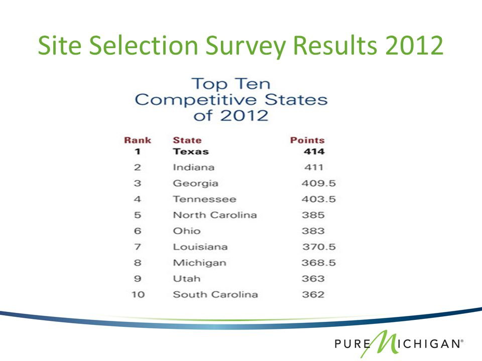 Site Selection Survey Results 2012