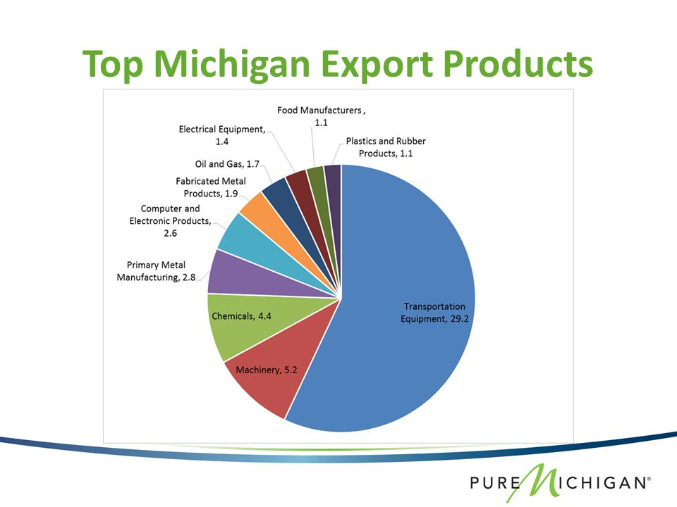Top Michigan Export Products
