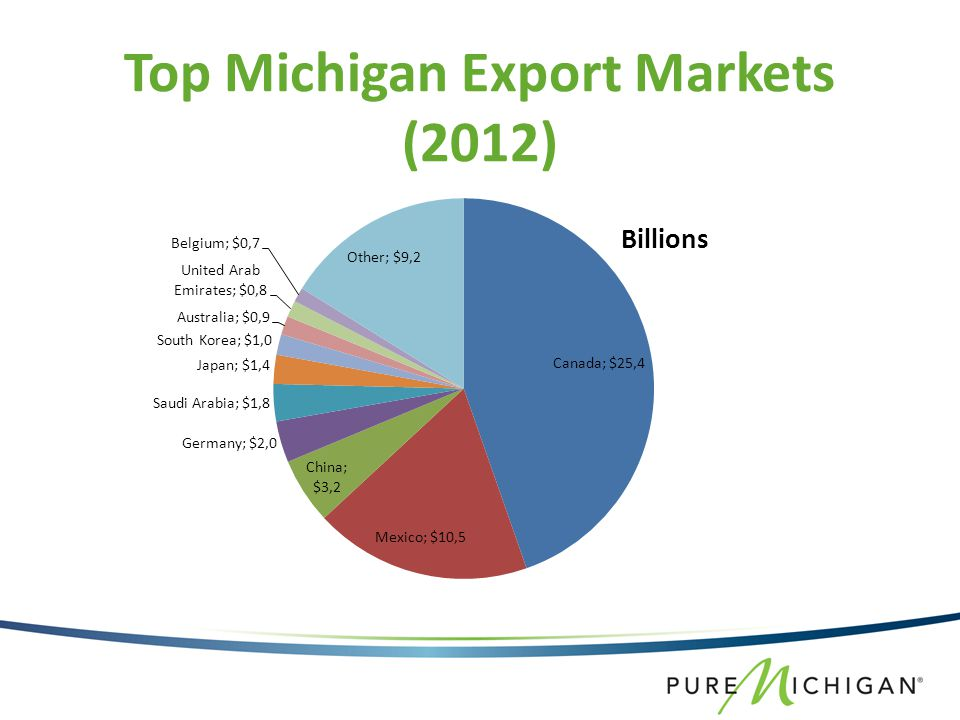 Top Michigan Export Markets (2012)