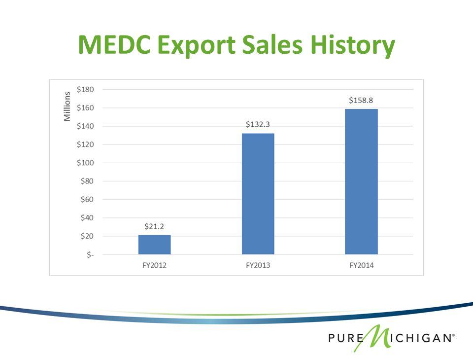 MEDC Export Sales History