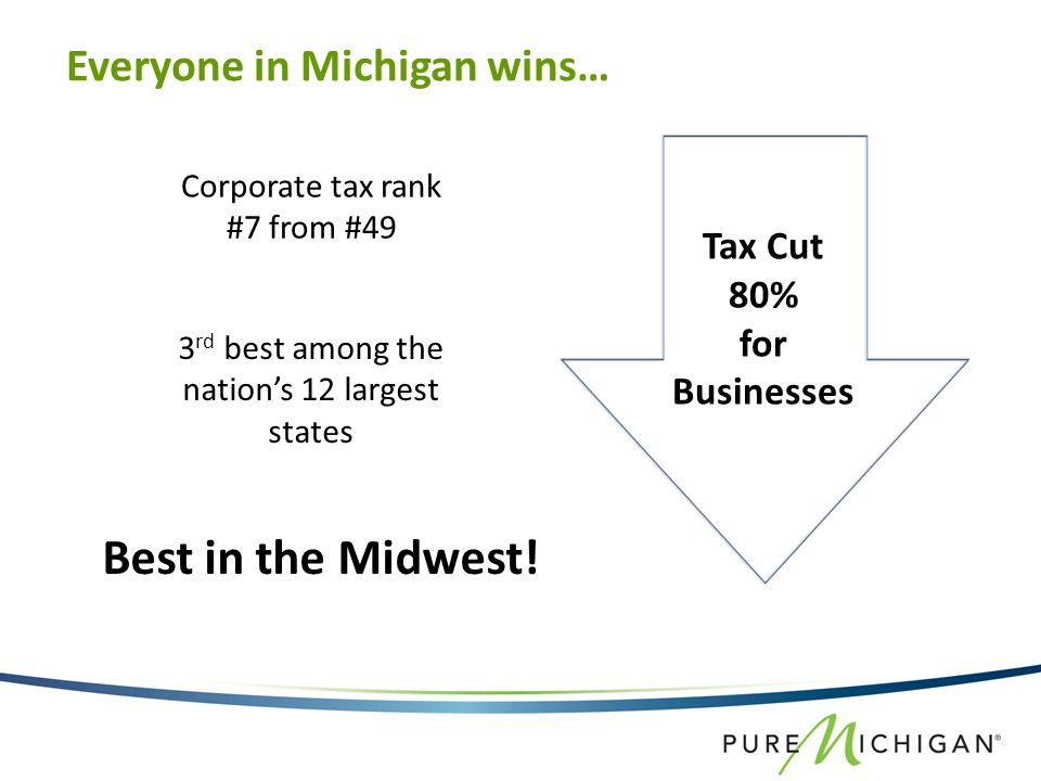 Tax Cut 80% for Businesses Best in the Midwest.