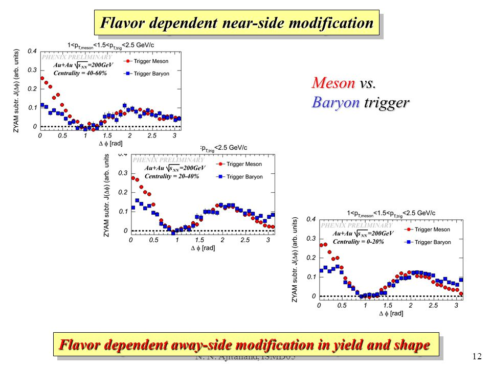 N. N. Ajitanand, ISMD0512 Meson vs. Baryon trigger Flavor dependent away-side modification in yield and shape Flavor dependent near-side modification