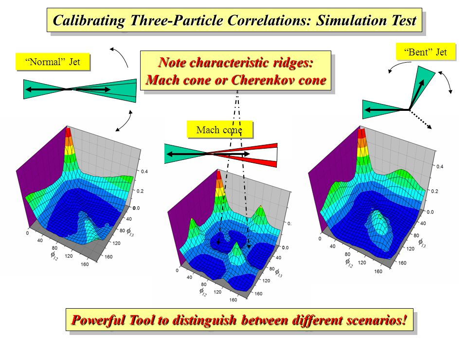 Mach cone Normal Jet Bent Jet Calibrating Three-Particle Correlations: Simulation Test Powerful Tool to distinguish between different scenarios.