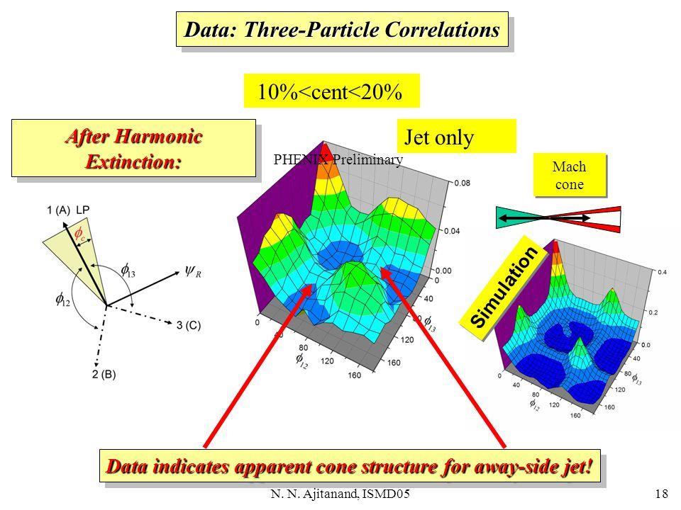 N. N. Ajitanand, ISMD0518 PHENIX Preliminary 10%<cent<20% Data: Three-Particle Correlations Flow+Jet PHENIX Preliminary After Harmonic Extinction: Flo