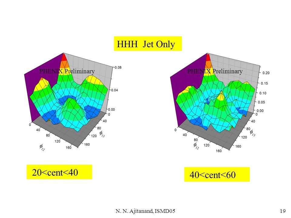 N. N. Ajitanand, ISMD0519 PHENIX Preliminary 20<cent<40 40<cent<60 PHENIX Preliminary HHH Jet Only