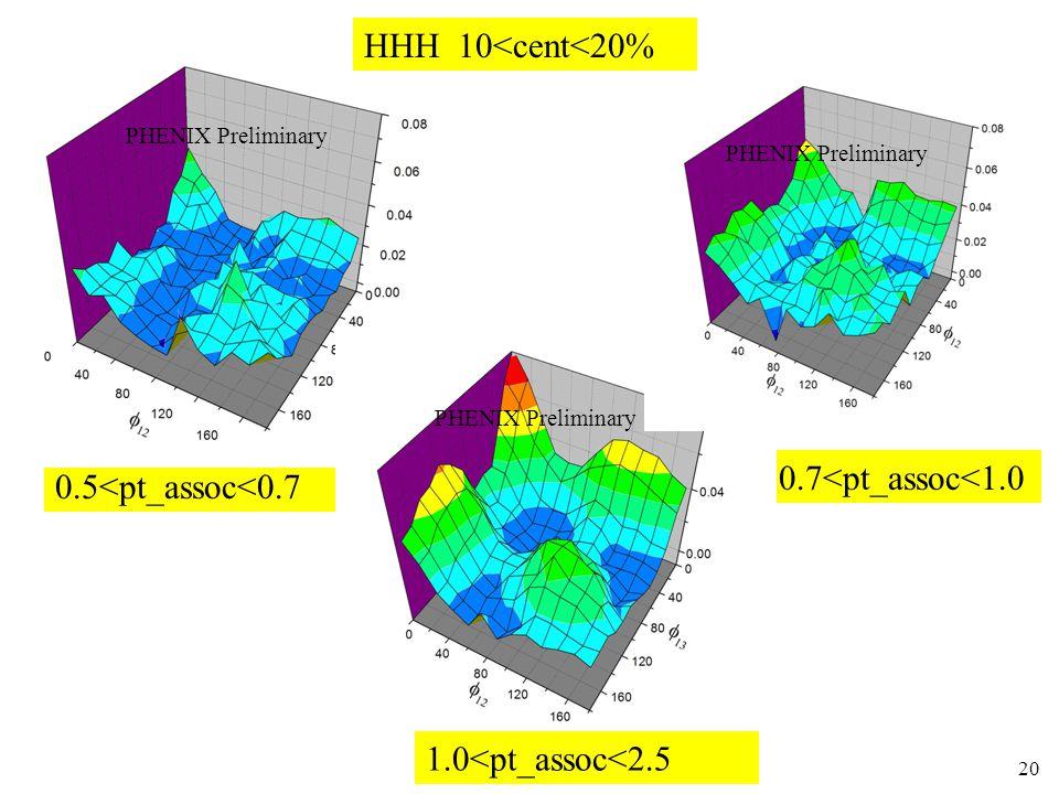 N. N. Ajitanand, ISMD0520 0.7<pt_assoc<1.0 0.5<pt_assoc<0.7 HHH 10<cent<20% 1.0<pt_assoc<2.5 PHENIX Preliminary