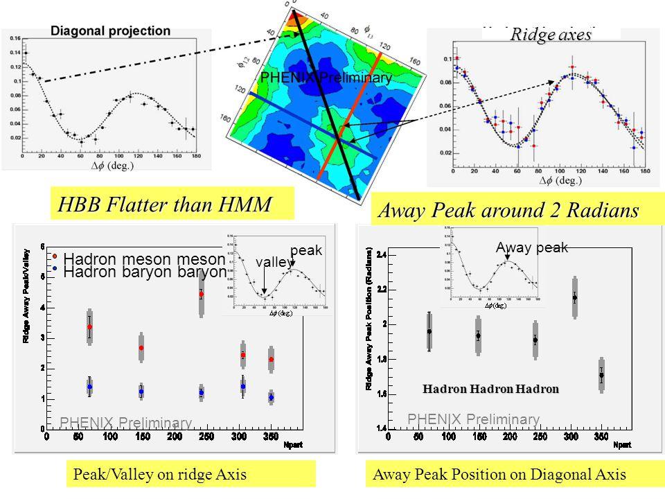 valley peak PHENIX Preliminary Hadron meson meson Hadron baryon baryon Away peak PHENIX Preliminary Peak/Valley on ridge AxisAway Peak Position on Dia