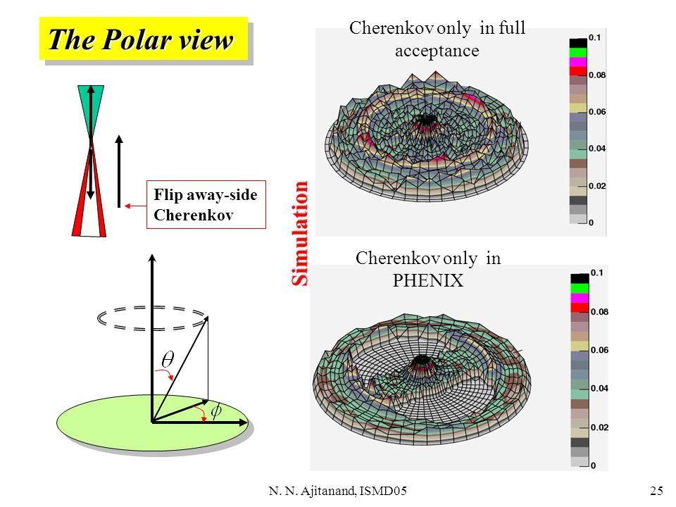 N. N. Ajitanand, ISMD0525 The Polar view Cherenkov only in full acceptance Cherenkov only in PHENIX Flip away-side Cherenkov Simulation