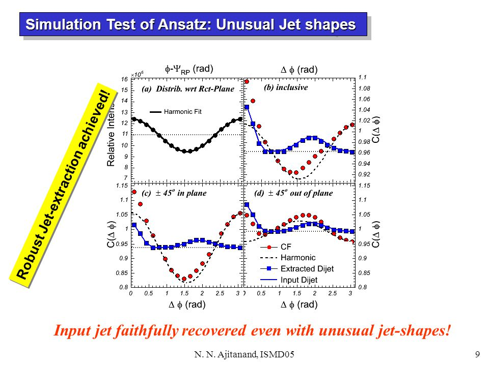 N.N. Ajitanand, ISMD059 Input jet faithfully recovered even with unusual jet-shapes.