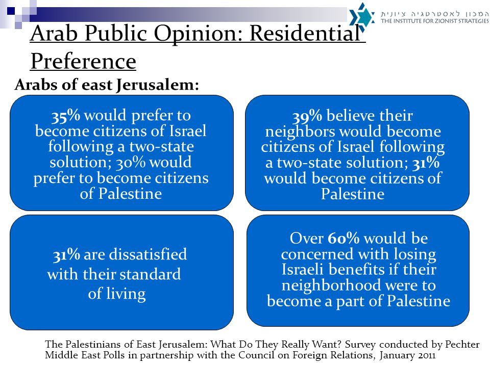 31% dissatisfied with their standard of living 35% would prefer to become citizens of Israel following a two-state solution; 30% would prefer to become citizens of Palestine The Palestinians of East Jerusalem: What Do They Really Want.