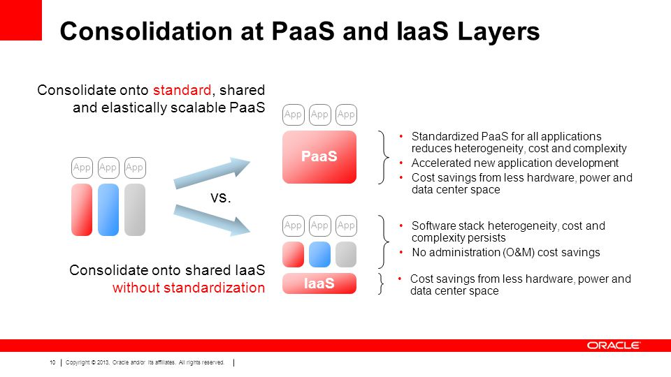 10Copyright © 2013, Oracle and/or its affiliates. All rights reserved. Consolidation at PaaS and IaaS Layers App IaaS PaaS Consolidate onto shared Iaa