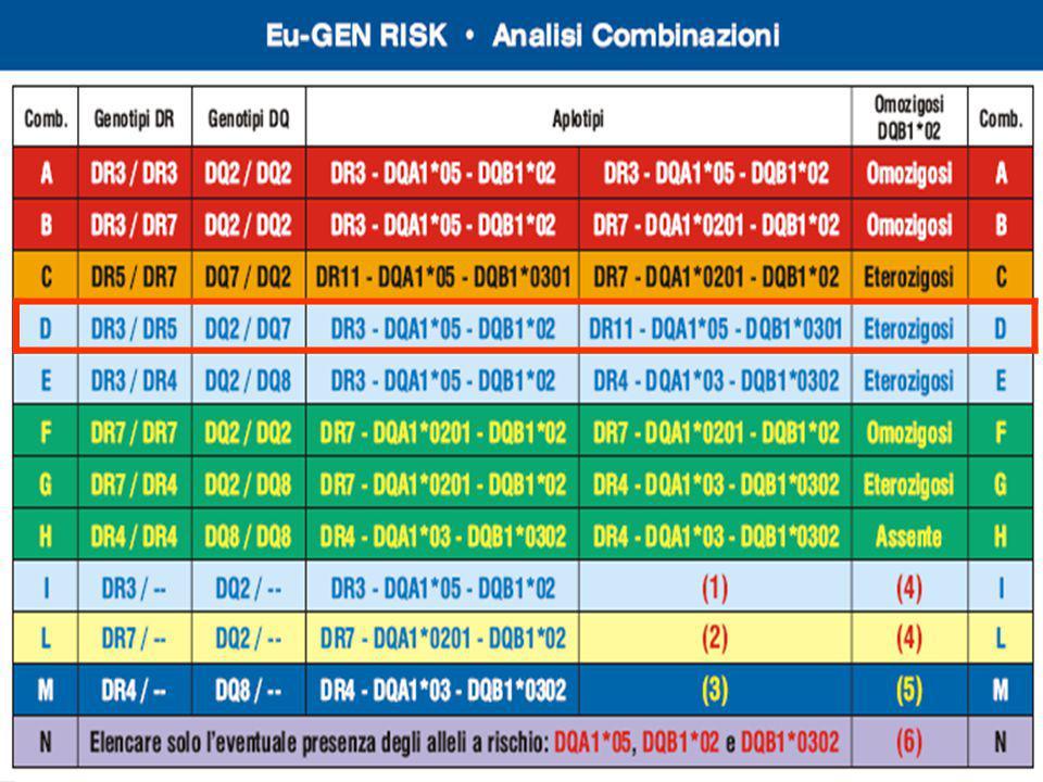 Eu-Gen Risk Elfid 2001-201020