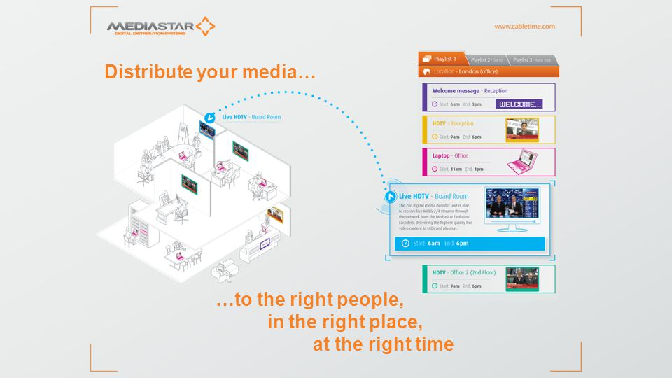 Distribute your media… …to the right people, in the right place, at the right time