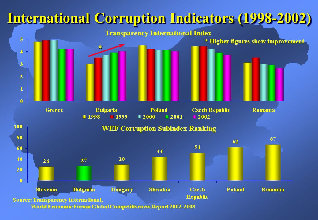 * Higher figures show improvement * Transparency International Index WEF Corruption Subindex Ranking Source: Transparency International, World Economic Forum Global Competitiveness Report 2002-2003 International Corruption Indicators (1998-2002)
