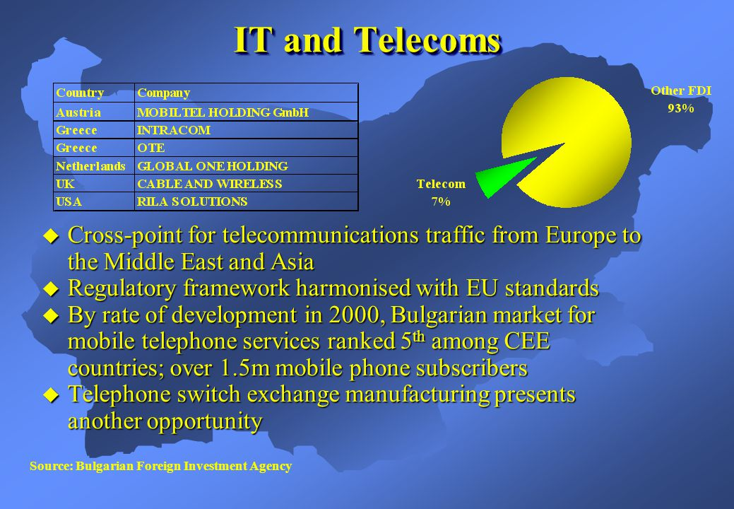 IT and Telecoms Cross-point for telecommunications traffic from Europe to the Middle East and Asia Cross-point for telecommunications traffic from Europe to the Middle East and Asia Regulatory framework harmonised with EU standards Regulatory framework harmonised with EU standards By rate of development in 2000, Bulgarian market for mobile telephone services ranked 5 th among CEE countries; over 1.5m mobile phone subscribers By rate of development in 2000, Bulgarian market for mobile telephone services ranked 5 th among CEE countries; over 1.5m mobile phone subscribers Telephone switch exchange manufacturing presents another opportunity Telephone switch exchange manufacturing presents another opportunity Source: Bulgarian Foreign Investment Agency