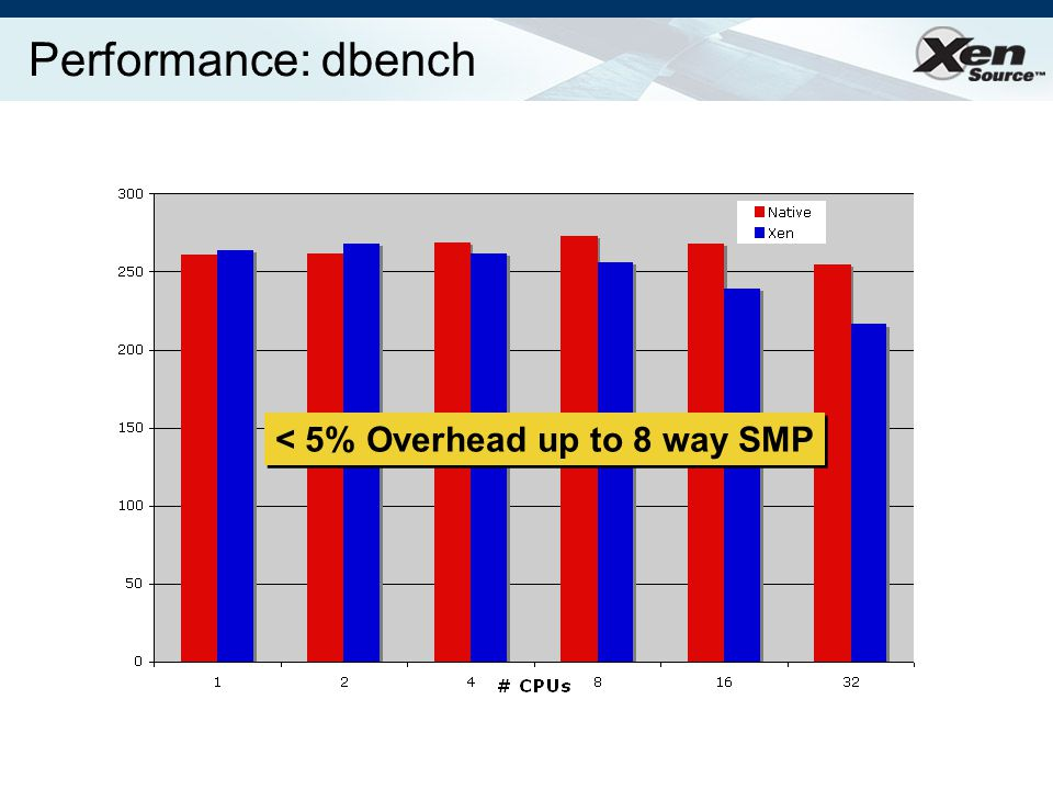Performance: dbench < 5% Overhead up to 8 way SMP