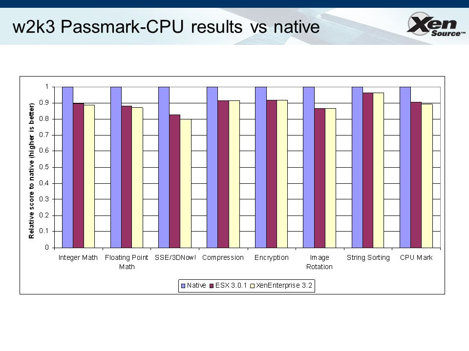 w2k3 Passmark-CPU results vs native