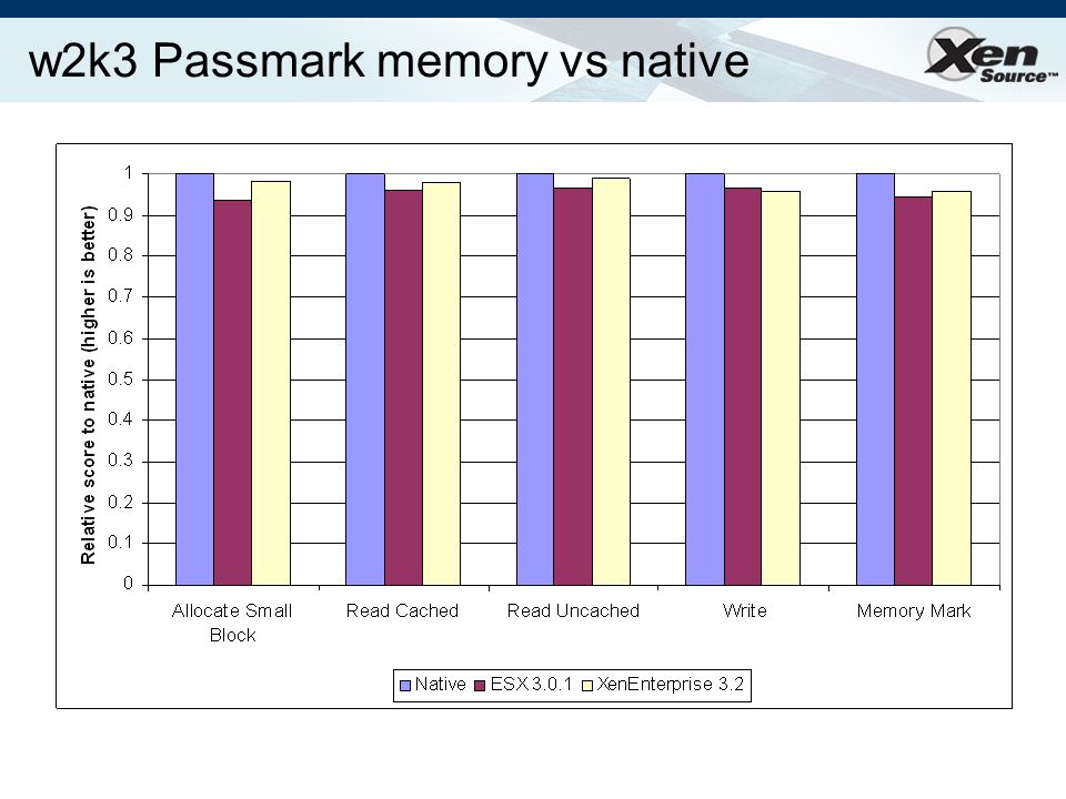 w2k3 Passmark memory vs native