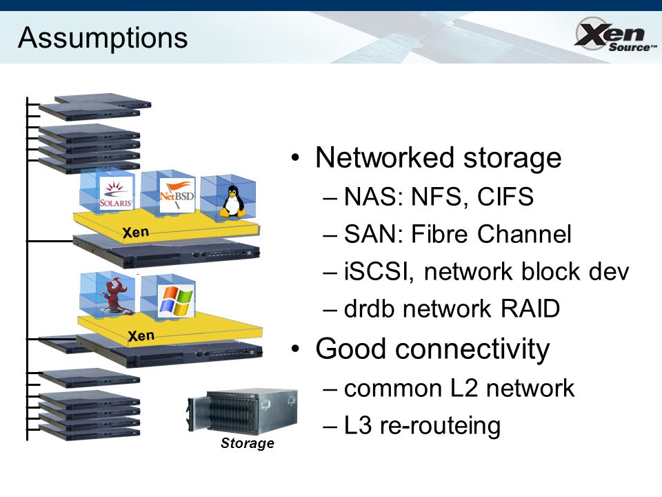 Assumptions Networked storage –NAS: NFS, CIFS –SAN: Fibre Channel –iSCSI, network block dev –drdb network RAID Good connectivity –common L2 network –L3 re-routeing Xen Storage