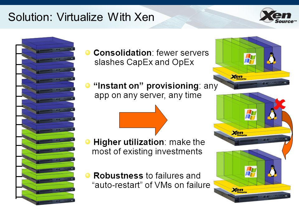 Solution: Virtualize With Xen Consolidation: fewer servers slashes CapEx and OpEx Higher utilization: make the most of existing investments Instant on provisioning: any app on any server, any time Robustness to failures and auto-restart of VMs on failure