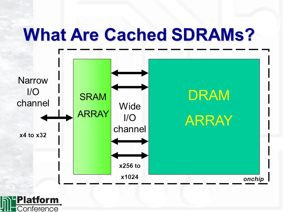 What Are Cached SDRAMs.