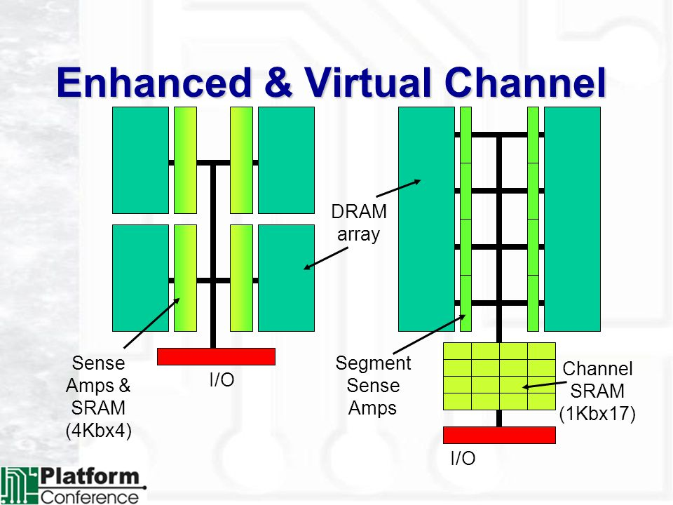 Enhanced & Virtual Channel DRAM array Channel SRAM (1Kbx17) I/O Segment Sense Amps Sense Amps & SRAM (4Kbx4)