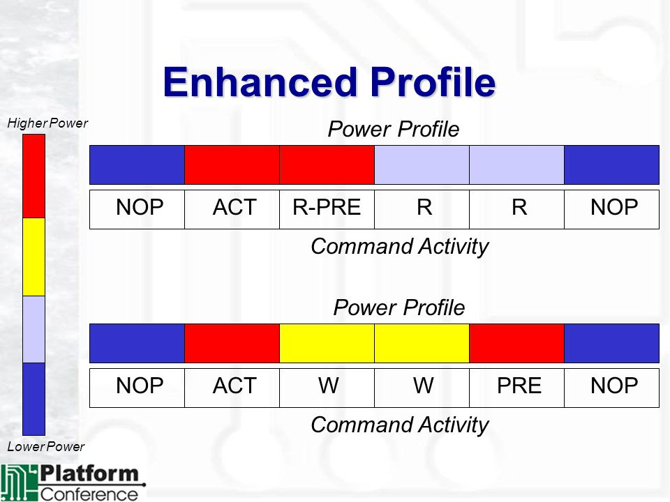 Enhanced Profile NOPACTR-PRERRNOP ACTWWPRENOP Lower Power Higher Power Command Activity Power Profile Command Activity