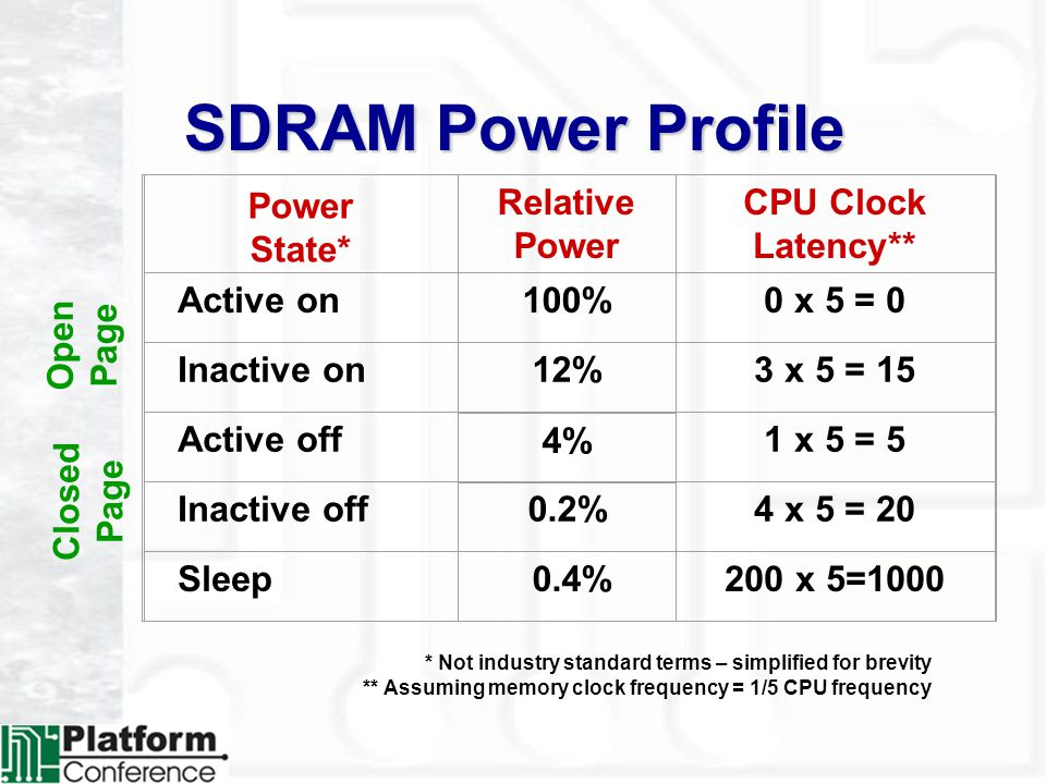 SDRAM Power Profile Relative Power CPU Clock Latency** Active on100%0 x 5 = 0 Inactive on 3 x 5 = 15 Active off 1 x 5 = 5 Inactive off0.2%4 x 5 = 20 Sleep 0.4%200 x 5=1000 Power State* 12% 4% * Not industry standard terms – simplified for brevity ** Assuming memory clock frequency = 1/5 CPU frequency Open Page Closed Page