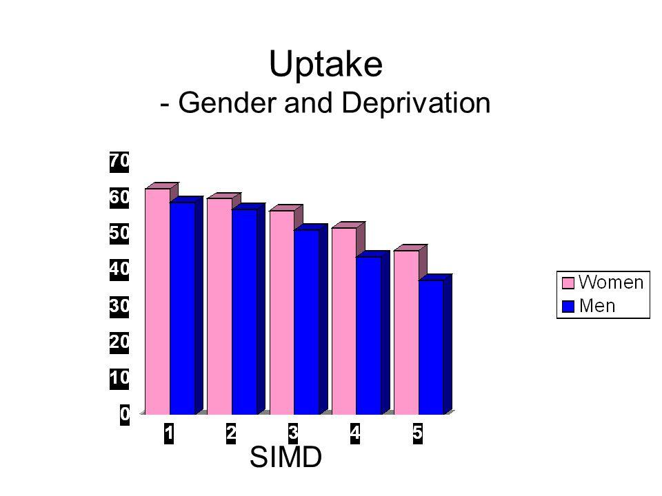 Uptake - Gender and Deprivation % SIMD