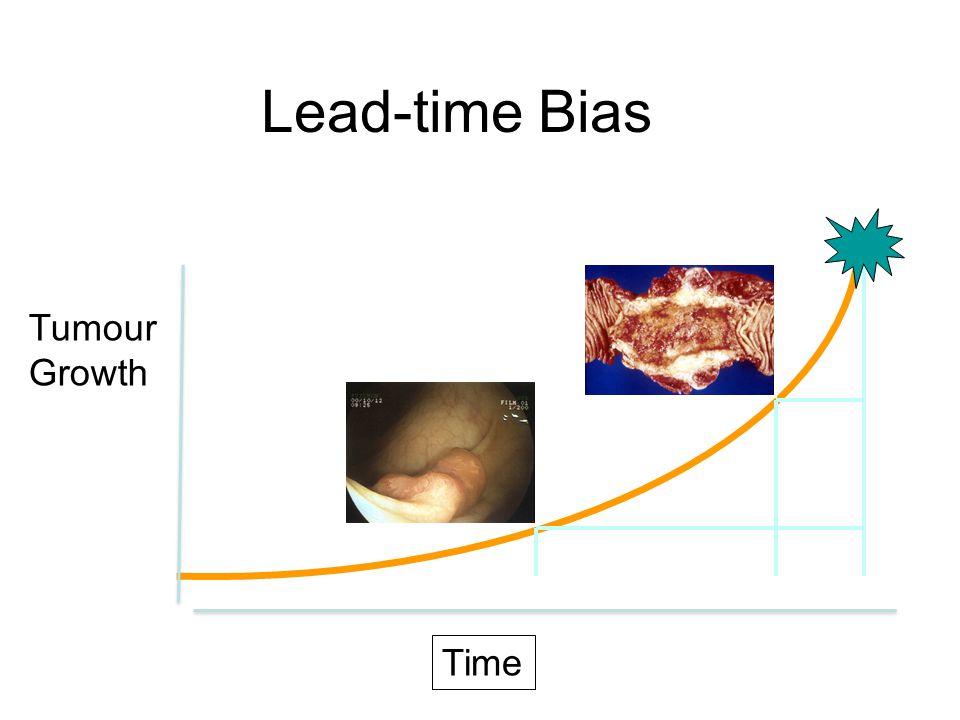 Lead-time Bias Time Tumour Growth