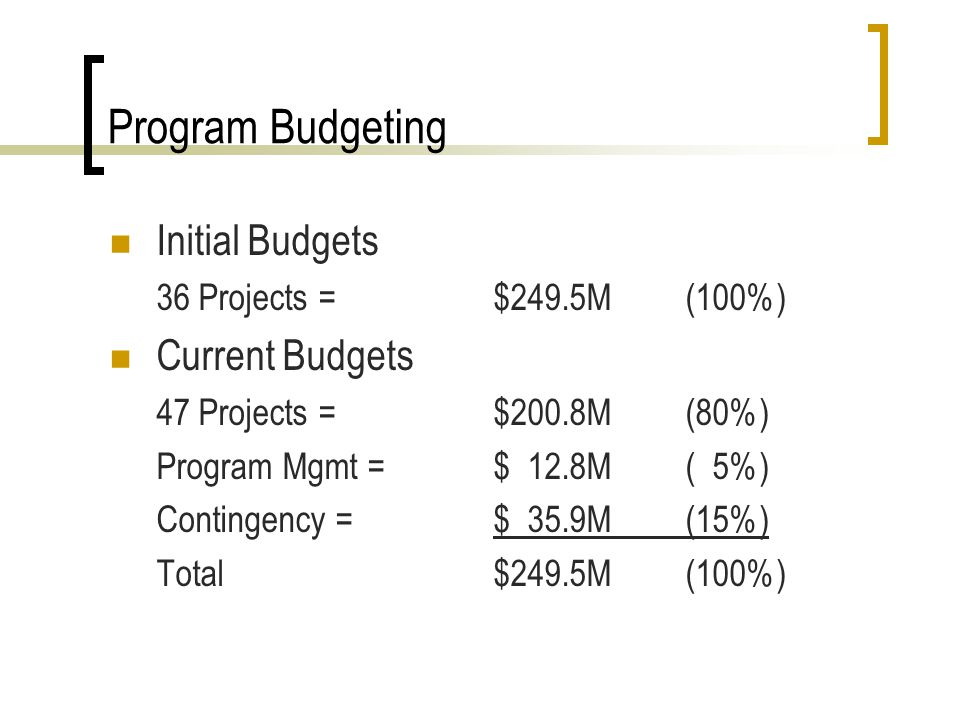 Program Budgeting Initial Budgets 36 Projects = $249.5M(100%) Current Budgets 47 Projects = $200.8M(80%) Program Mgmt = $ 12.8M( 5%) Contingency = $ 35.9M(15%) Total$249.5M(100%)