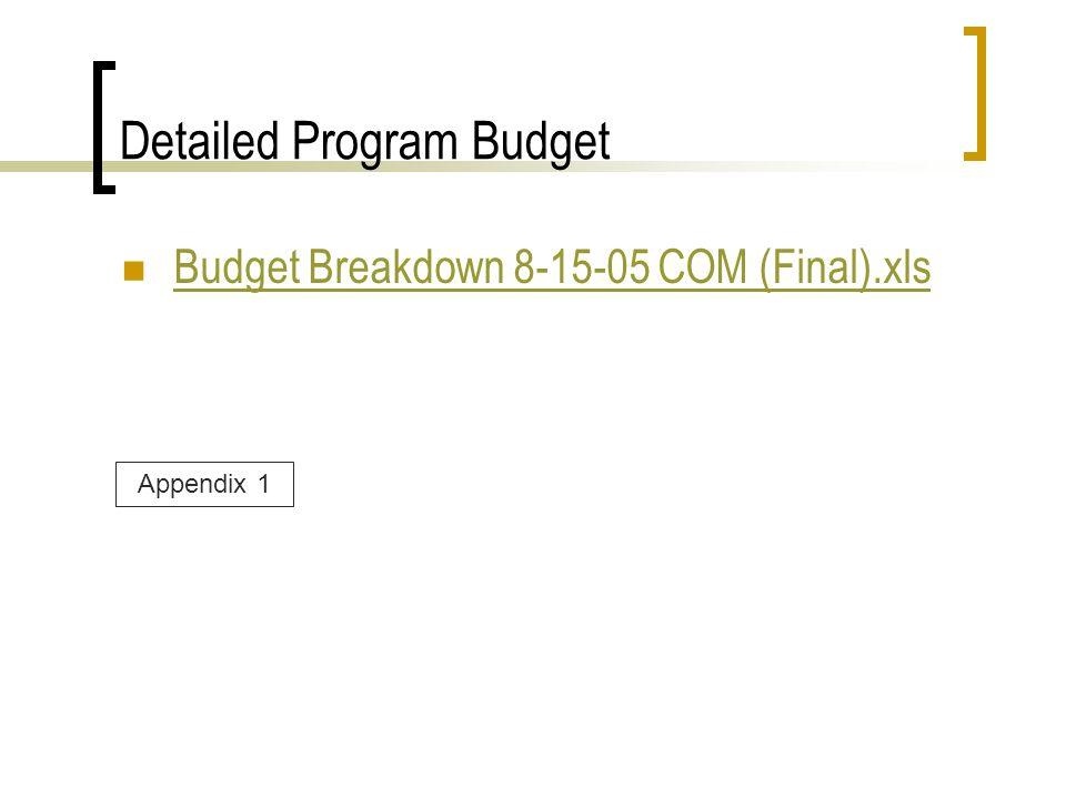Detailed Program Budget Budget Breakdown 8-15-05 COM (Final).xls Appendix 1