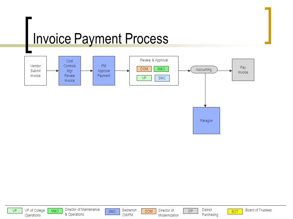 Pay Invoice Accounting Vendor Submit Invoice Cost Controls Mgr Review Invoice PM Approve Payment SMC M&O VP DOM Review & Approval VP VP of College Operations SMC M&O DOM Director of Maintenance & Operations Swinerton CM/PM Director of Modernization DP BOT District Purchasing Board of Trustees Paragon Invoice Payment Process