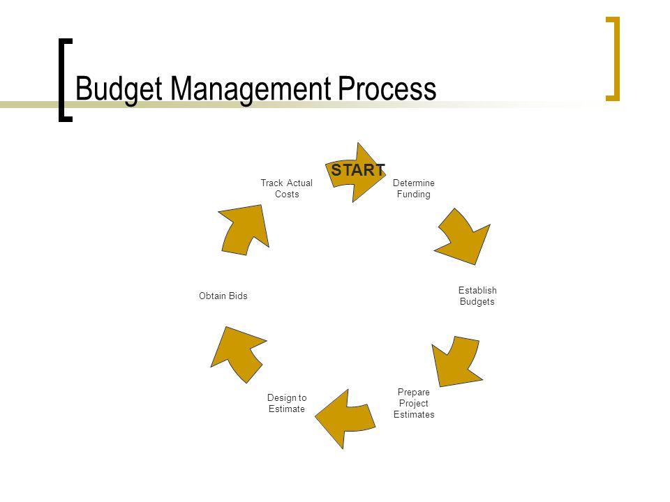 Budget Management Process Determine Funding Establish Budgets Prepare Project Estimates Design to Estimate Obtain Bids Track Actual Costs START