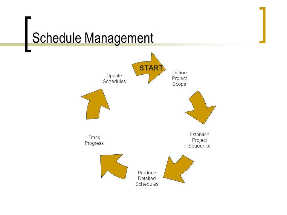 Schedule Management START