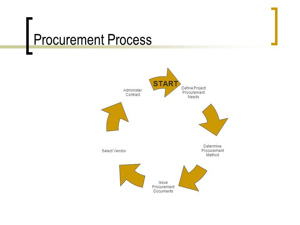Information Management Process START