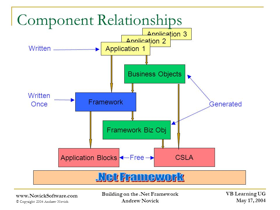 VB Learning UG May 17, 2004 www.NovickSoftware.com © Copyright 2004 Andrew Novick Building on the.Net Framework Andrew Novick Application 3 Component Relationships Application 2 Application 1 Business Objects Framework Framework Biz Obj CSLA Application Blocks Free Generated Written Once Written