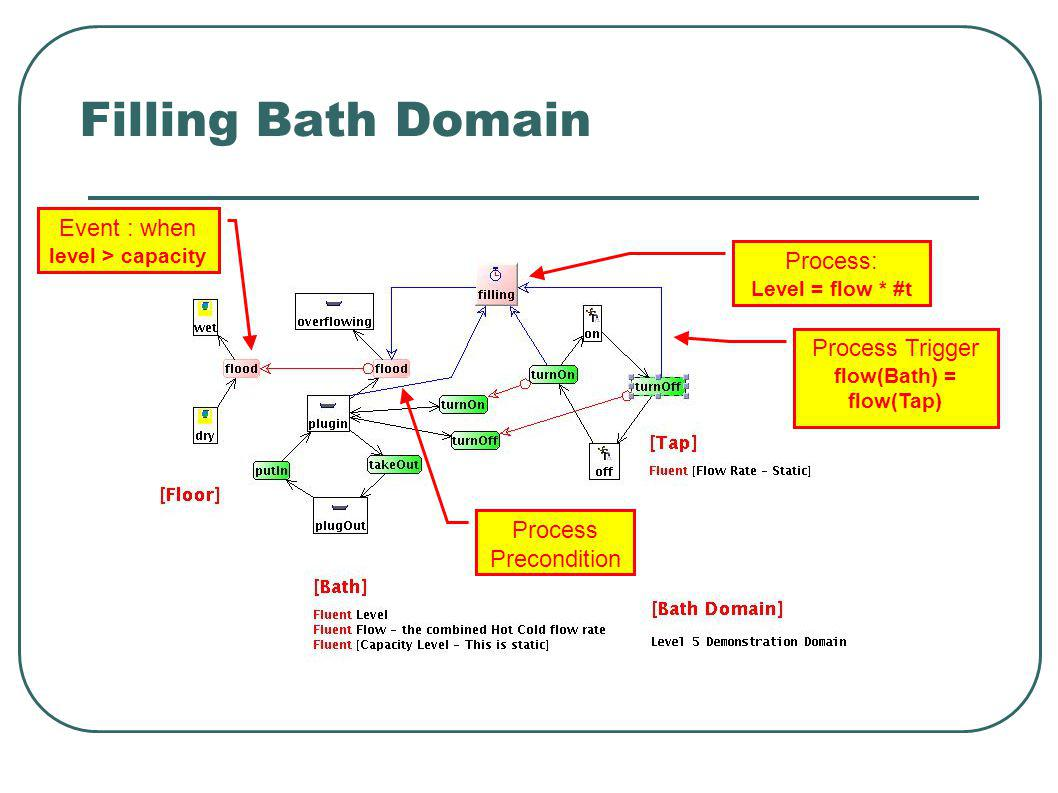 Filling Bath Domain Process: Level = flow * #t Event : when level > capacity Process Trigger flow(Bath) = flow(Tap) Process Precondition
