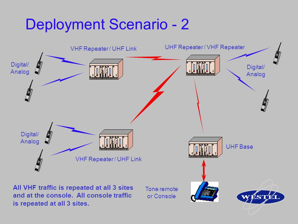 Deployment Scenario - 2 VHF Repeater / UHF Link Digital/ Analog VHF Repeater / UHF Link Digital/ Analog UHF Base UHF Repeater / VHF Repeater Digital/