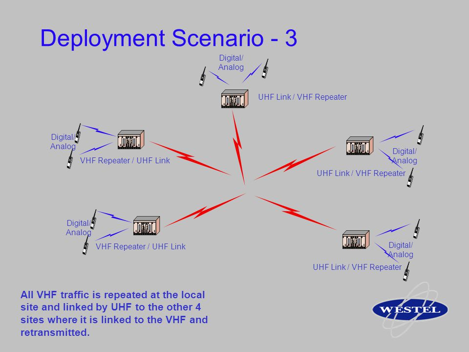 Deployment Scenario - 3 VHF Repeater / UHF Link Digital/ Analog UHF Link / VHF Repeater Digital/ Analog All VHF traffic is repeated at the local site
